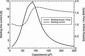 Starting Torque Per Amp As A Function Of Capacitance In