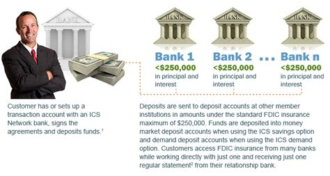 It's easy for depositors to confuse a money market fund vs. Promontory Interfinancial Network - ICS Overview