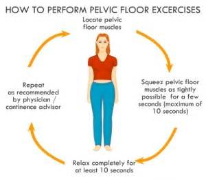 pelvic floor exercise also know as kegel exercise