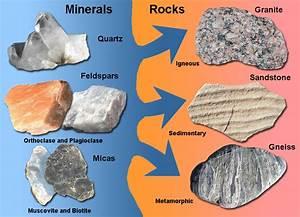 Blog-yat Com  Mineral  Rocks And Soil  Unit 4