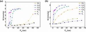 Adsorption Isotherms Of Different Gas Species Ch4  C2h6