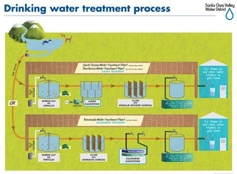chlorine water treatment water ionizer