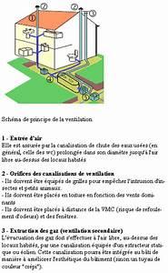 Aération Fosse Septique : a ration fosse septique forum jardin assainissement ~ Premium-room.com Idées de Décoration