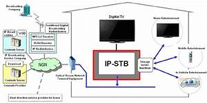 Structure Of Iptv System