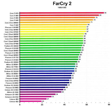 comparatif ordinateur de bureau comparatif processeur 2009 toutes gammes performance pc