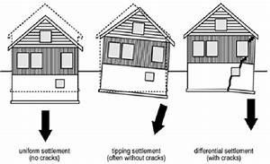 What Factors Affect Selection Of Foundation For Buildings