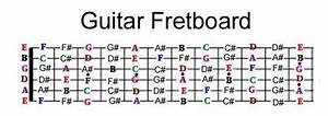 Guitar Strings Notes For Beginners