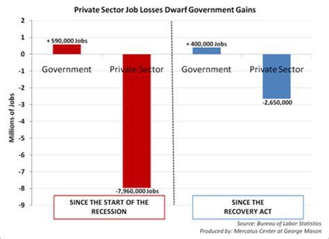 usa statistics bureau the progressive influence sector losses and