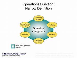 Operations Function Diagram