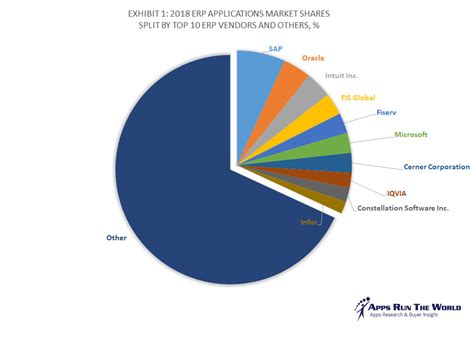 Top 10 ERP Software Vendors, Market Size and Market ...