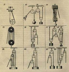 Best 25+ Block and tackle ideas on Pinterest Pulley