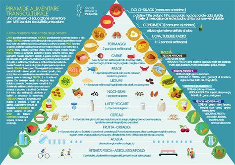 video  la piramide alimentare transculturale sip