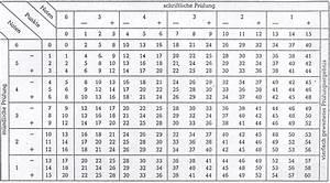 Noten Mit Gewichtung Berechnen Online : noten berechnen b rozubeh r ~ Themetempest.com Abrechnung