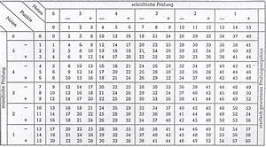 Notenschlüssel Online Berechnen : noten berechnen b rozubeh r ~ Themetempest.com Abrechnung