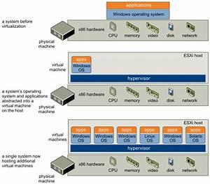 Aspects Of Virtualization