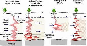 DNAPL - Dense non-aqueous phase liquid - JapaneseClass.jp