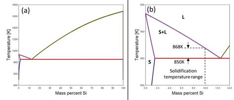 Diagram For Aluminum by Aluminum Silicon Binary Phase Diagram Calculated With