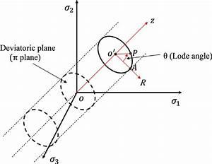 Geometric Presentation Of Deviatoric Plane And Lode Angle