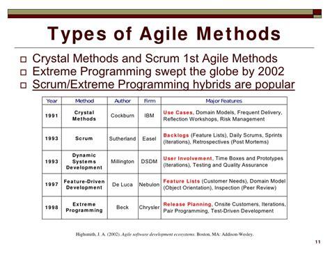 agile methodology testing resume agile testing resume