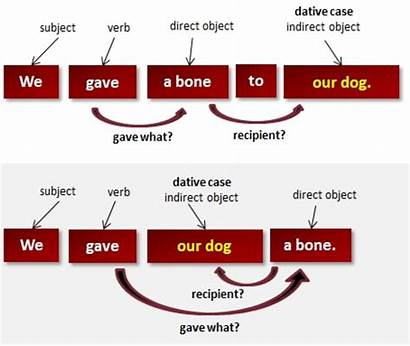 Grammar English Indirect Direct Objects Object Examples