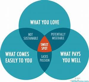 Venn Diagram Of The  U0026quot Sweet Spot  U0026quot  What You Love  What