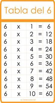 12 times multiplication table tabla 6 tablas de multiplicar tablas de matemáticas