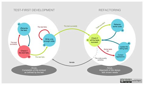 Test Driven Development Agile Resume by Test Driven Development Wikiwand
