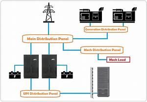 Data Center Power Supply