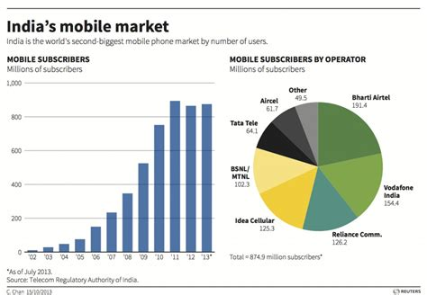 Mobile India by India S Mobile Market 874 9 Million Subscribers And