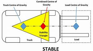 Stability Triangle For Forklifts