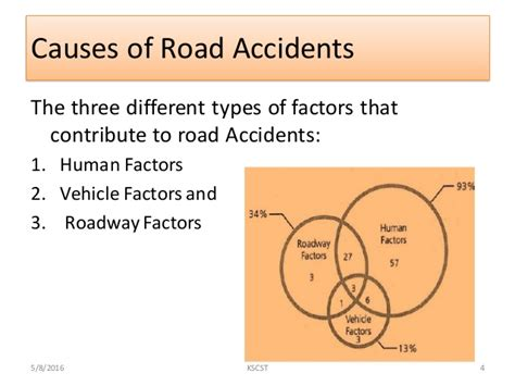 Road Accident Prone Site Detection