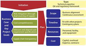 A Risk-Based Approach to Supplier and Raw Materials ...