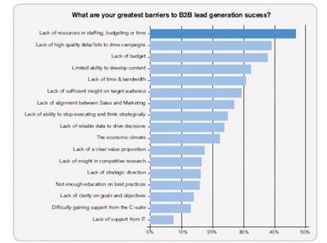 lead generation marketing plan template lead generation a complete guide marketo