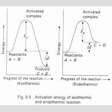 Collision Theory Of Reaction Rate  Study Material For Iitjee Askiitians