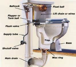 repairing kitchen faucet toilet repair diagrams plumbers in garland