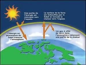Le A Gaz Definition by La D 233 Finition De L Effet De Serre Climatique Utilis 233 E Par