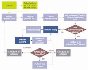 Creating Audit Flowchart