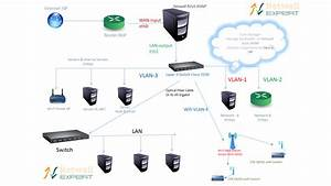 Bandwidth Management Solution For Isp Corporate