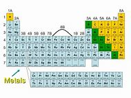 Best 25 ideas about metals on periodic table find what youll love periodic table metals nonmetals urtaz Gallery