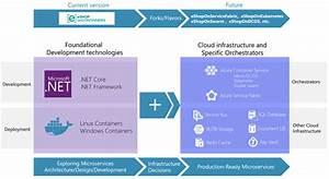 Net Application Architecture Guidance