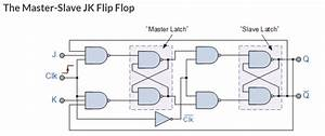 Problem With Jk-flipflop Simulation With Isim