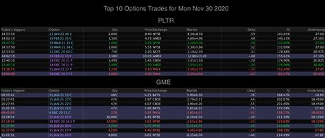 Get free option data for gme. top 10 PLTR and GME Options trades for Mon Nov 30 2020 ...