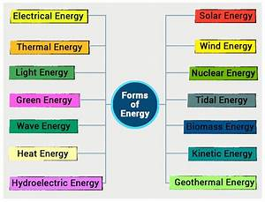 Energy - Definition & Unit | Types of Energy | Forms of Energy