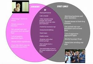 Sorority Members Vs  Gang Members  A Venn Diagram