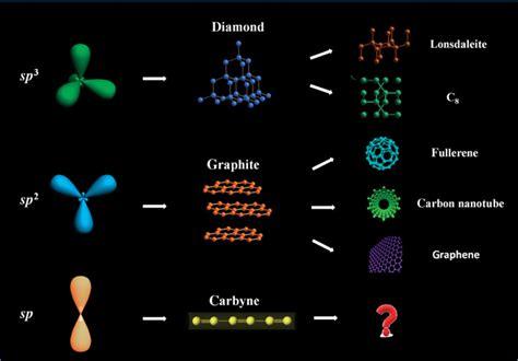 carbyne  finite length   dimensional sp carbon science advances