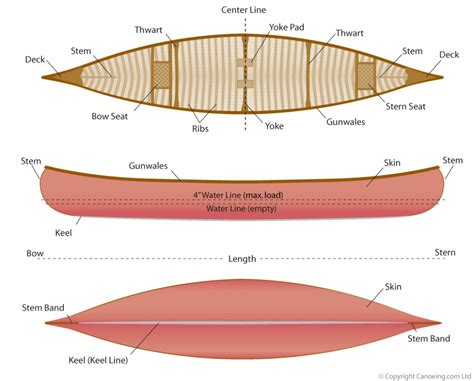 Boat Haul Definition by Canoe Terminology 183 Canoeing