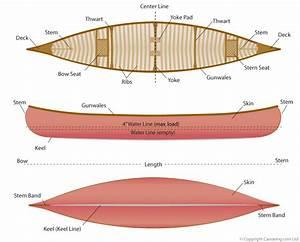 Canoe Terminology  U00b7 Canoeing Com