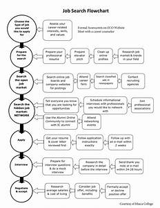 Job Search Checklist And Flow Chart