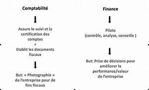 Difference Entre Catalyse Et Pyrolyse : la diff rence entre la finance d entreprise est la ~ Premium-room.com Idées de Décoration