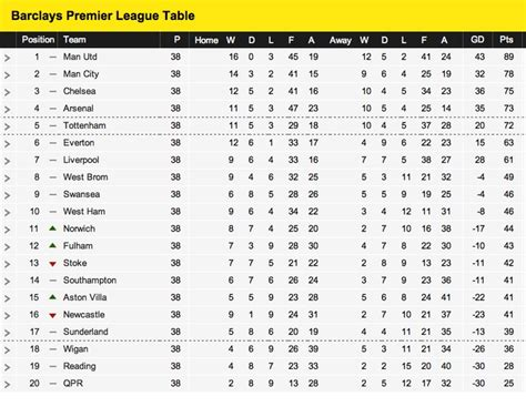english premier league table standings pin by mike chin on football republic pinterest